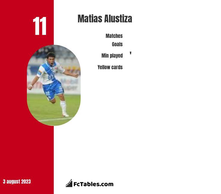 Matias Alustiza infographic