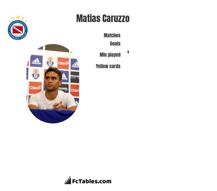 Matias Caruzzo infographic