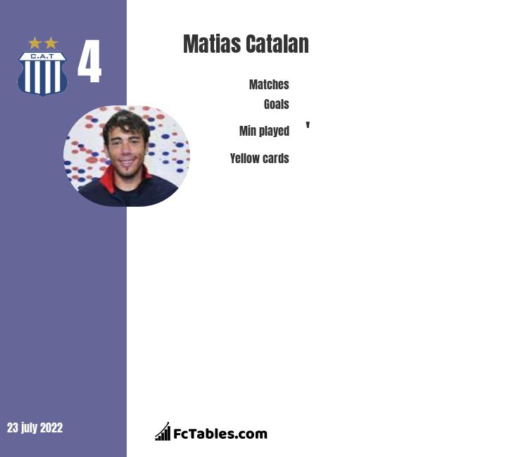 Matias Catalan infographic statistics for San Luis