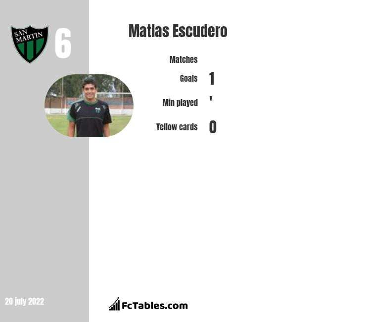 Matias Escudero stats