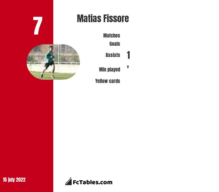 Matias Fissore infographic
