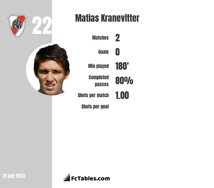 Matias Kranevitter infographic