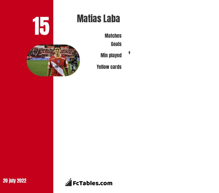 Matias Laba infographic