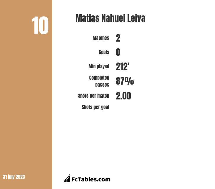 Matias Nahuel Leiva infographic