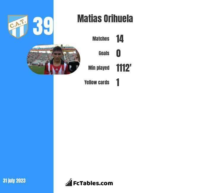 Matias Orihuela infographic