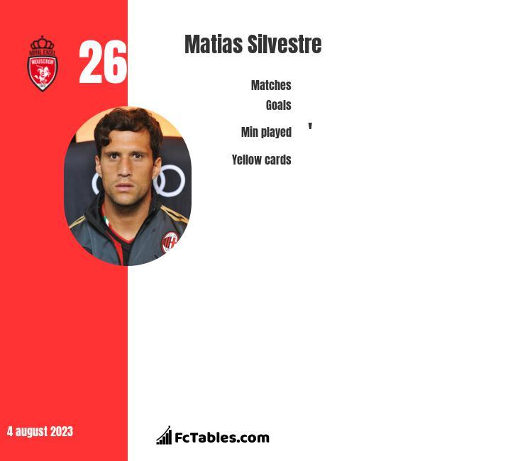 Matias Silvestre infographic