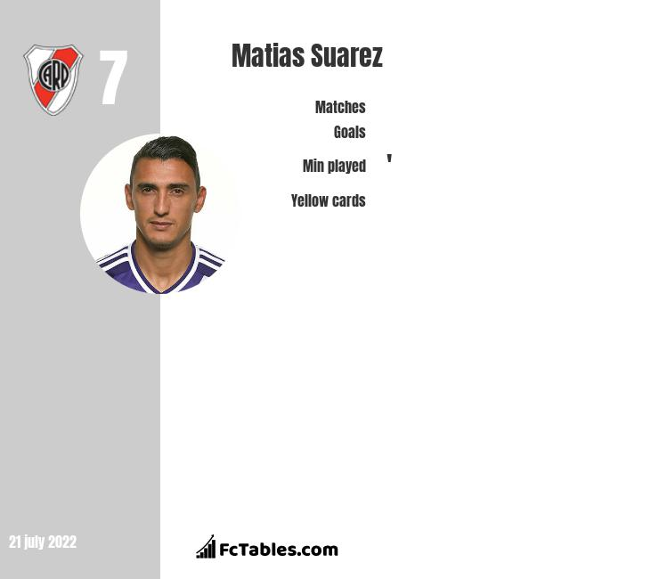 Matias Suarez infographic