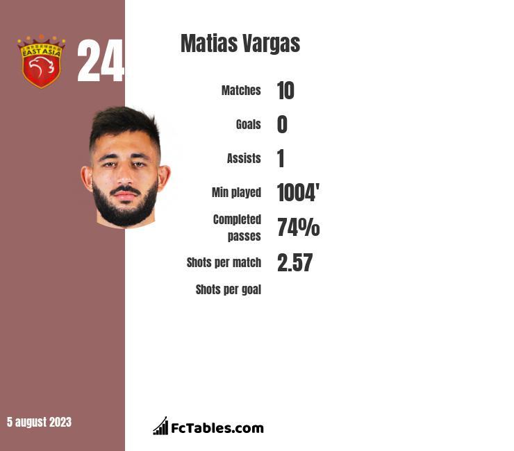 Matias Vargas infographic