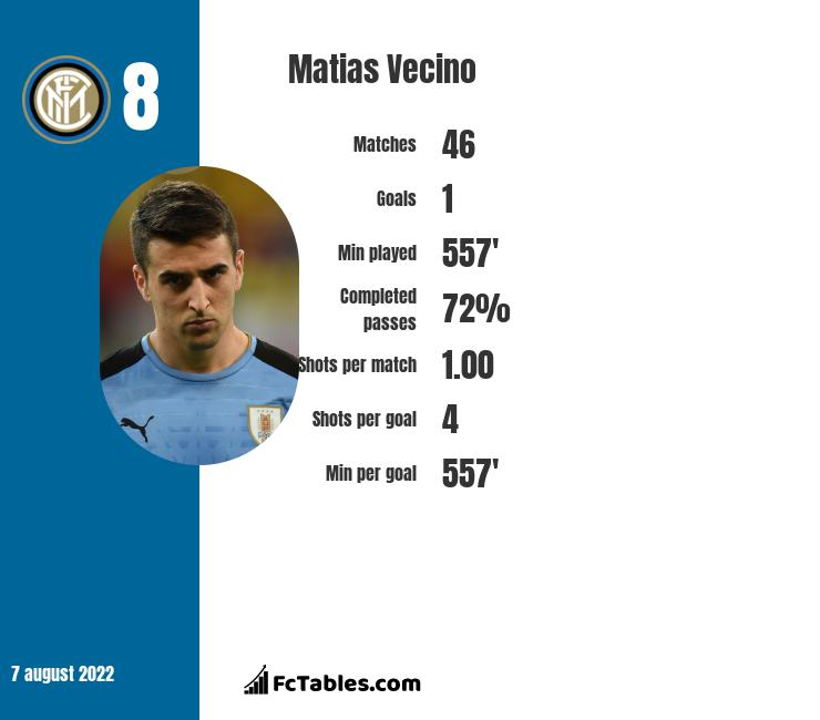 Matias Vecino infographic statistics for Inter