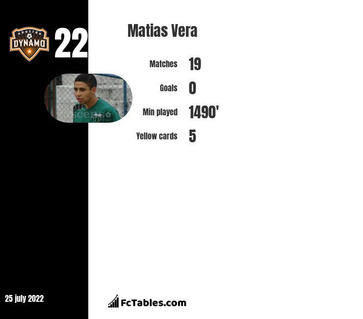 Matias Vera infographic statistics for Houston Dynamo