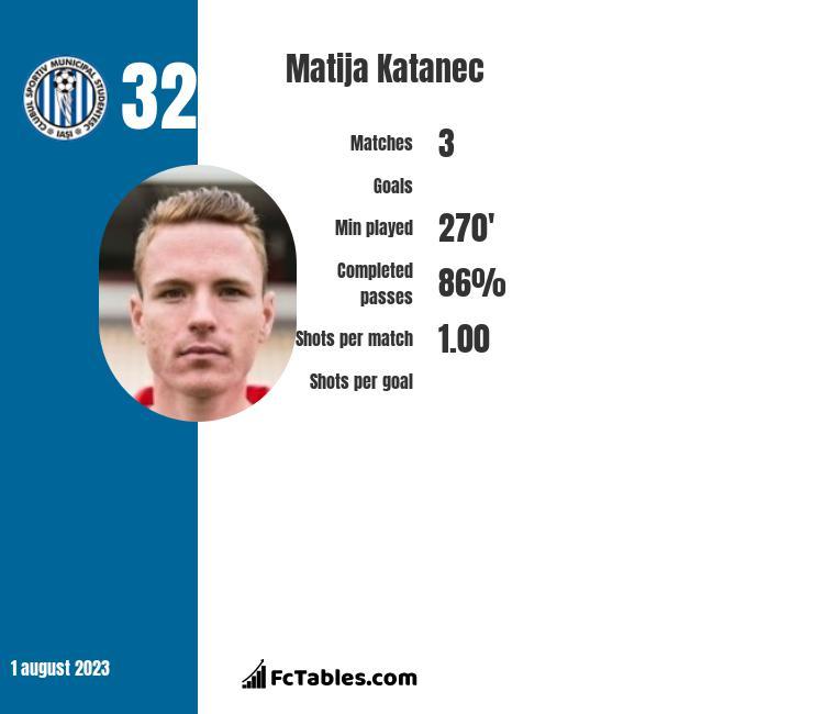 Matija Katanec infographic