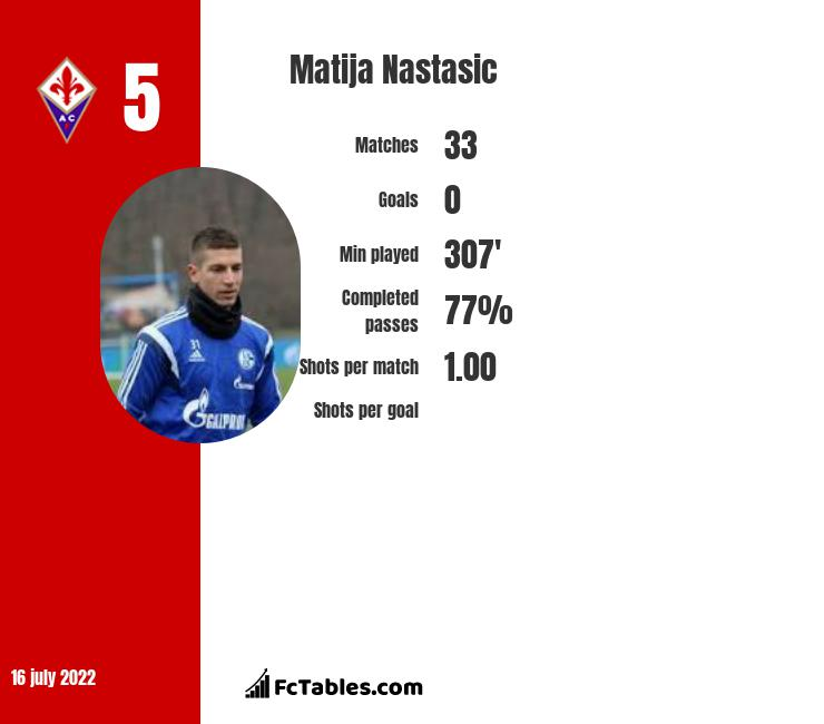 Matija Nastasić infographic