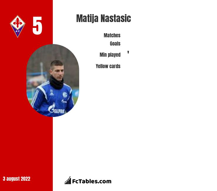 Matija Nastasic infographic statistics for Schalke 04