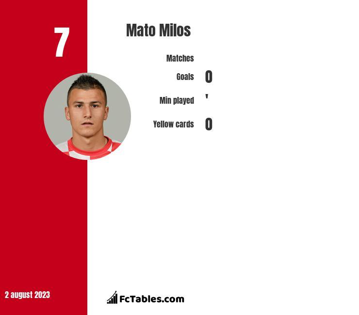 Mato Milos infographic