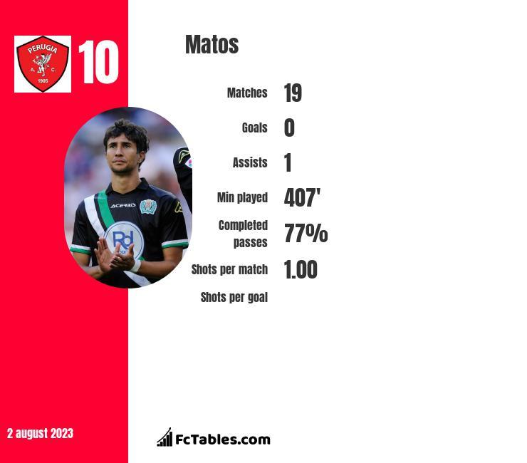 Matos infographic