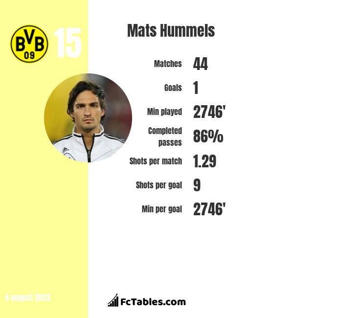 Mats Hummels infographic statistics for Bayern Munich