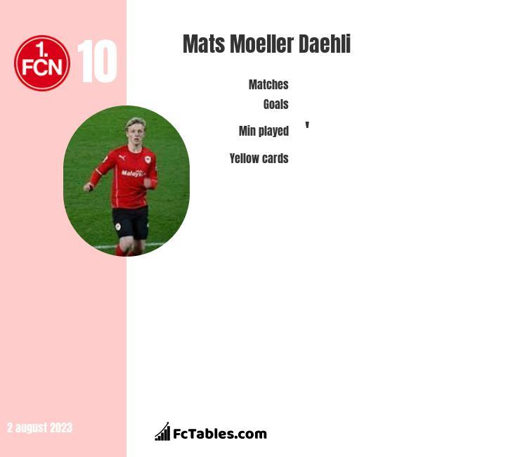 Mats Moeller Daehli infographic
