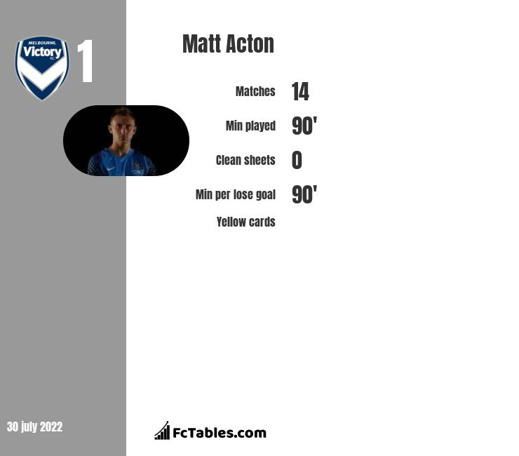 Matt Acton infographic statistics for Melbourne Victory