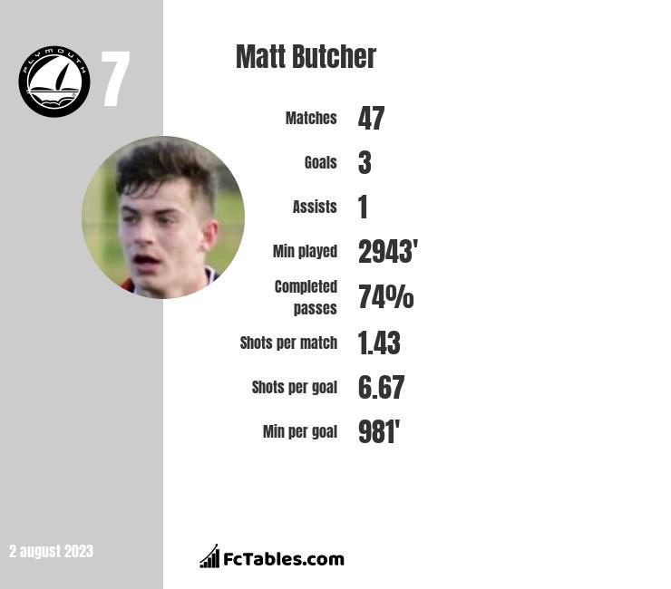 Matt Butcher infographic