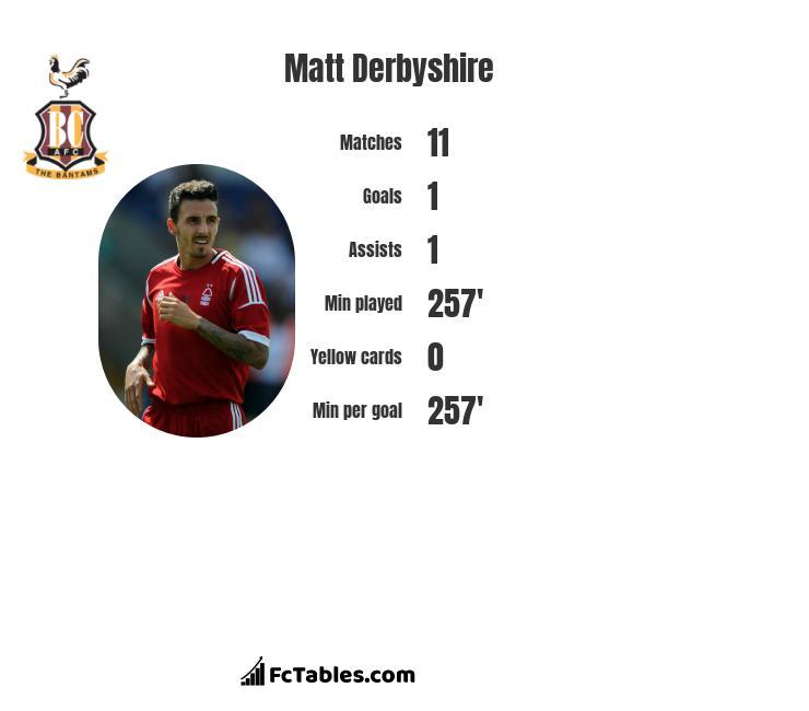 Matt Derbyshire infographic