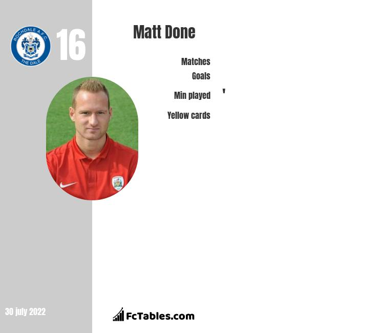 Matt Done infographic statistics for Rochdale