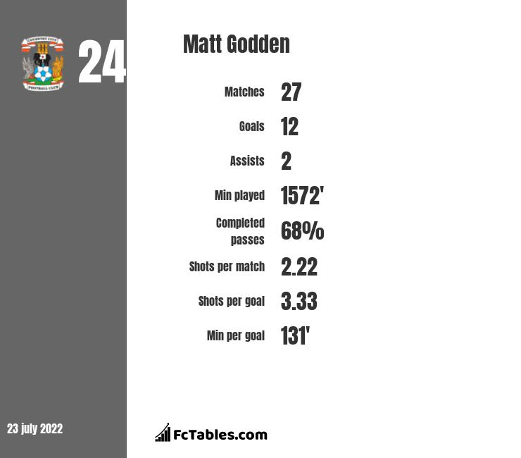 Matt Godden infographic statistics for Coventry City