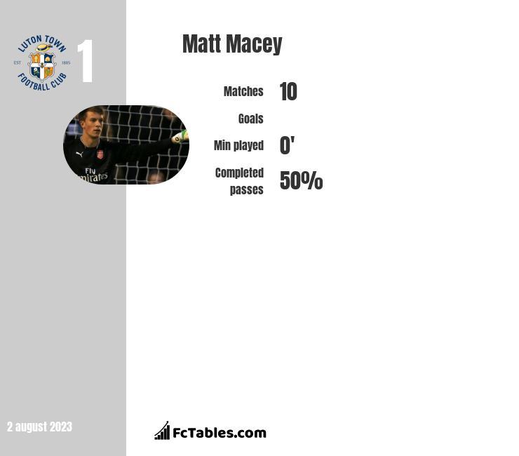 Matt Macey infographic statistics for Arsenal