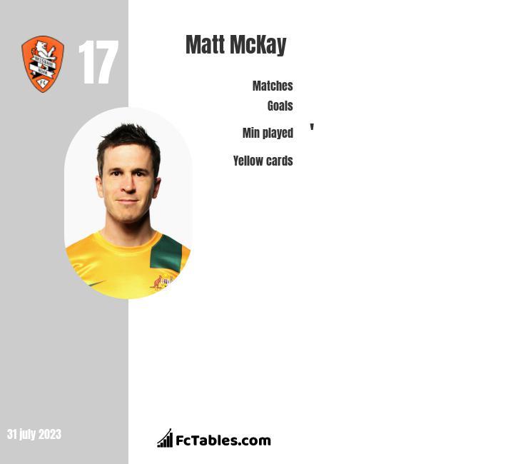 Matt McKay infographic