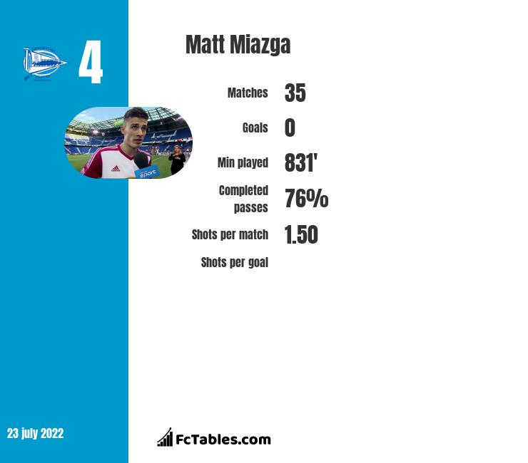 Matt Miazga infographic statistics for Reading