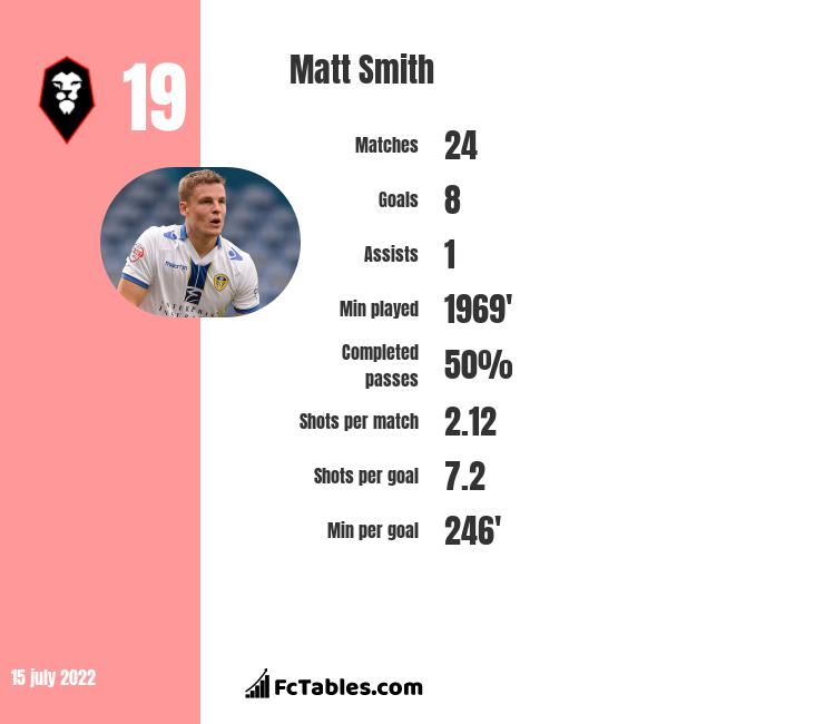 Matt Smith infographic statistics for Millwall