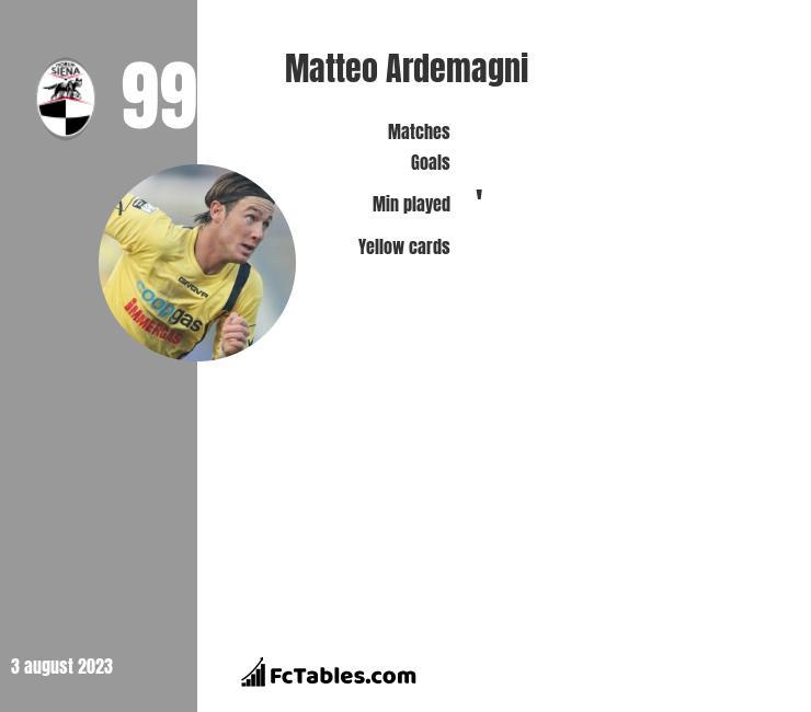 Matteo Ardemagni infographic