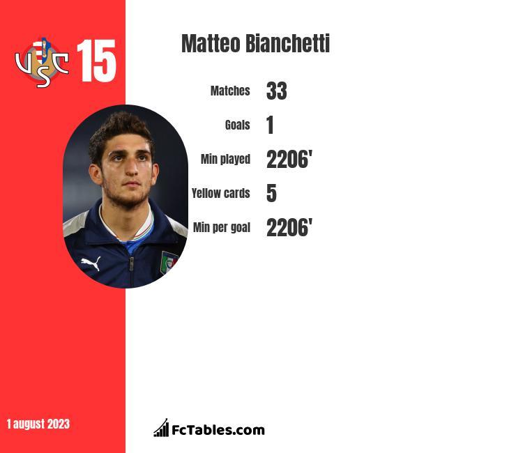 Matteo Bianchetti infographic