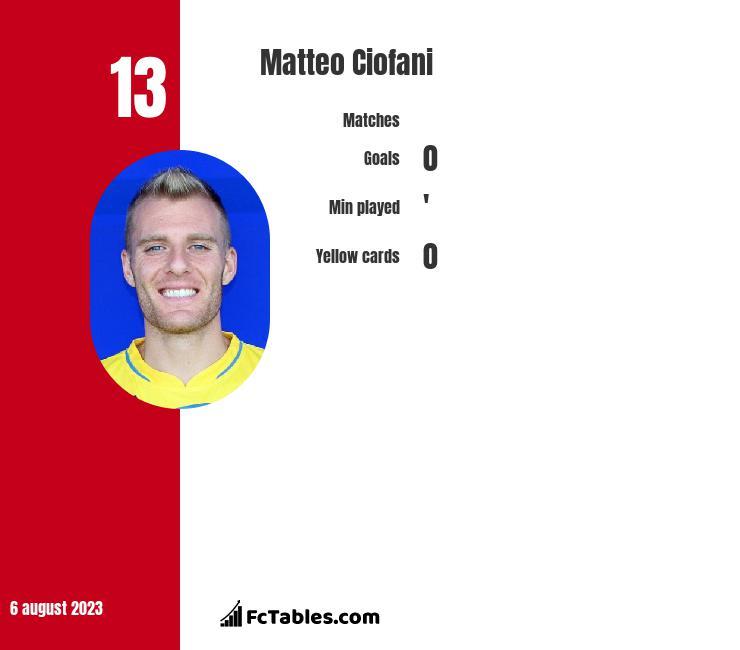 Matteo Ciofani infographic