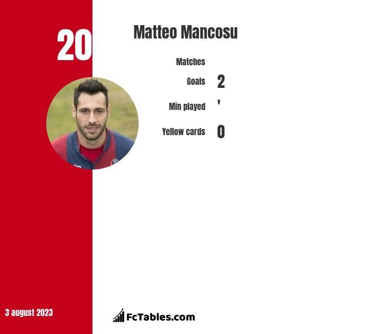 Matteo Mancosu infographic