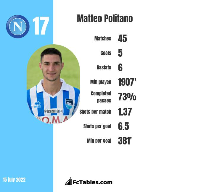 Matteo Politano infographic statistics for Inter