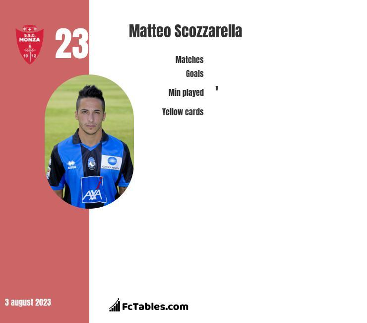 Matteo Scozzarella infographic