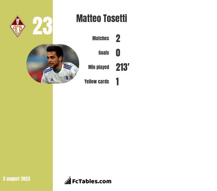 Matteo Tosetti infographic