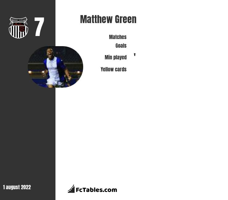 Matthew Green infographic statistics for Grimsby Town