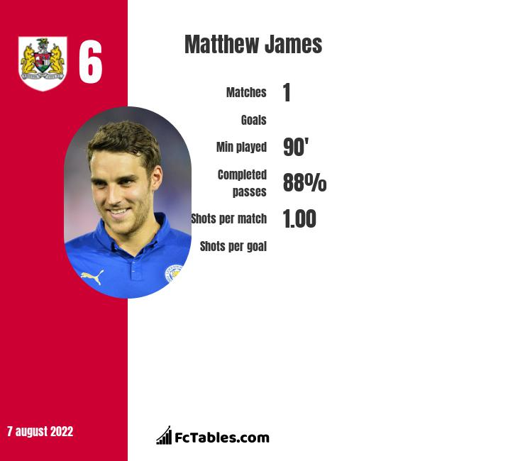 Matthew James infographic statistics for Leicester