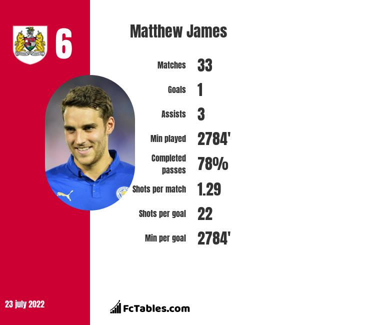 Matthew James infographic