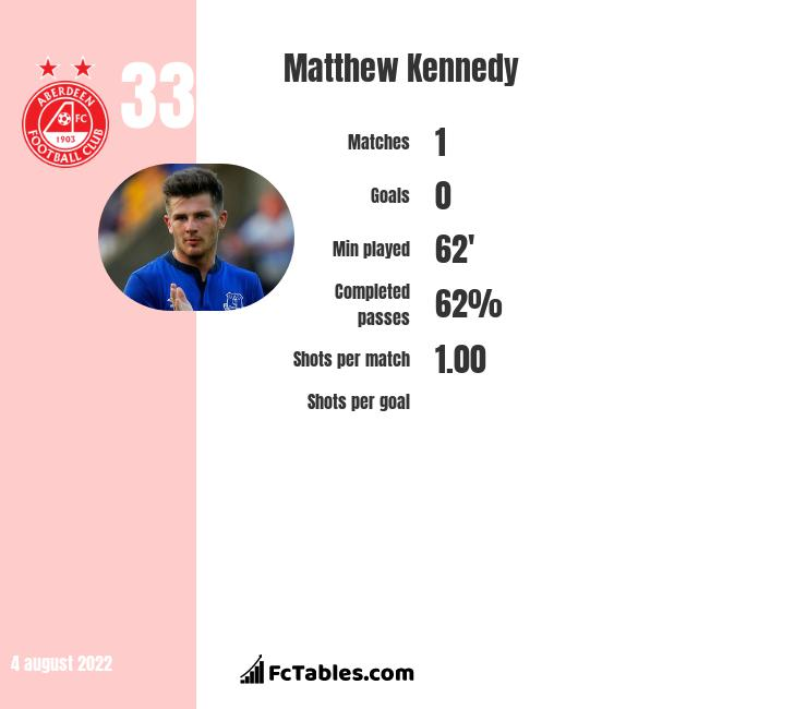 Matthew Kennedy infographic statistics for St.Johnstone
