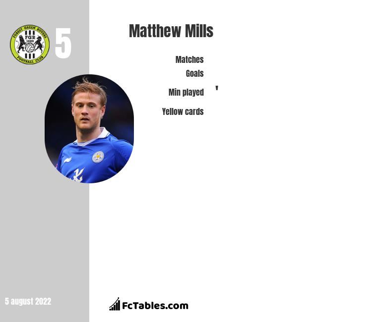 Matthew Mills infographic statistics for Forest Green