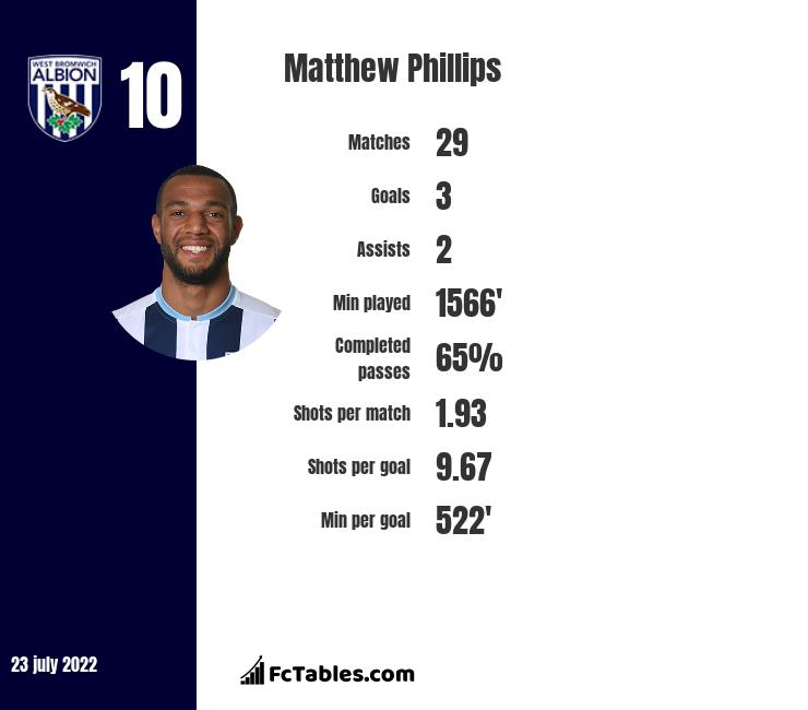 Matthew Phillips infographic