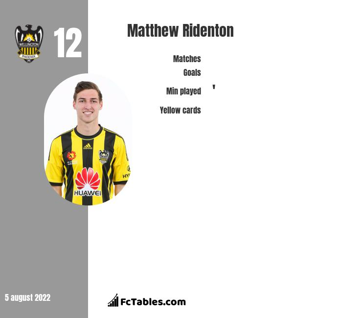 Matthew Ridenton infographic statistics for Newcastle Jets