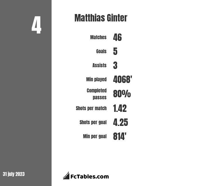 Matthias Ginter infographic