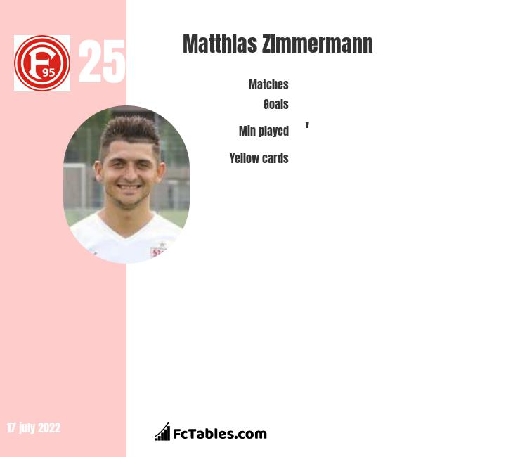Matthias Zimmermann infographic