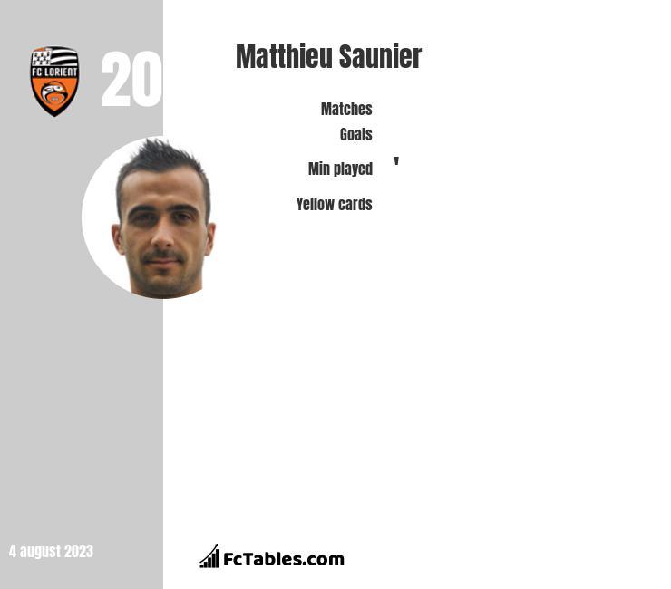 Matthieu Saunier infographic