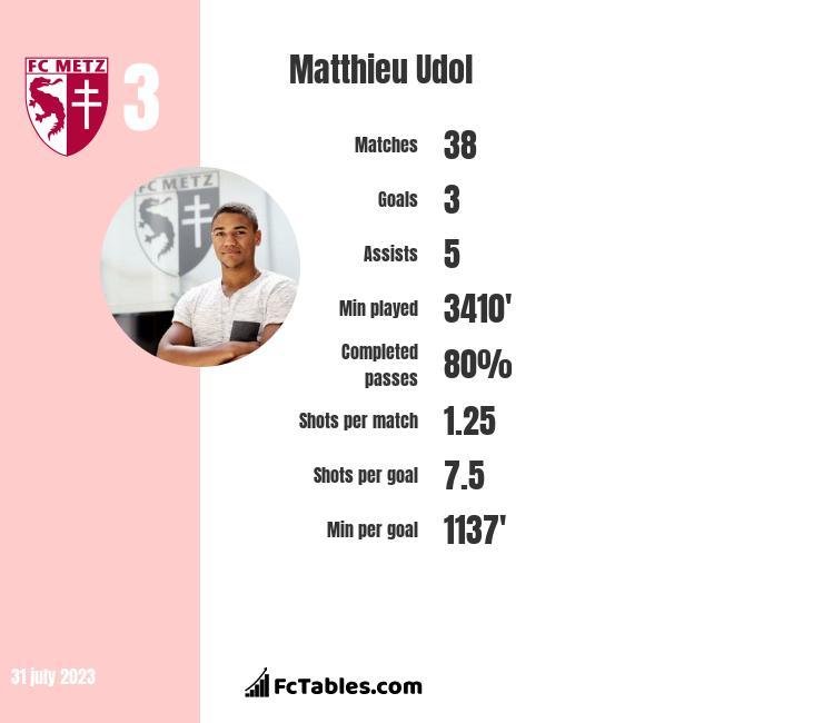 Matthieu Udol infographic