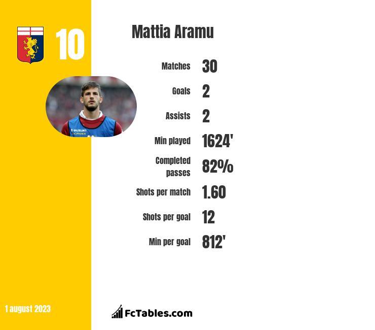 Mattia Aramu infographic
