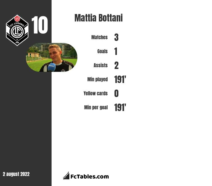 Mattia Bottani infographic statistics for Lugano